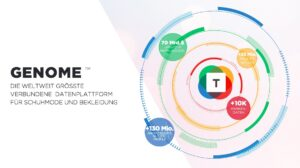 Truefit Genome